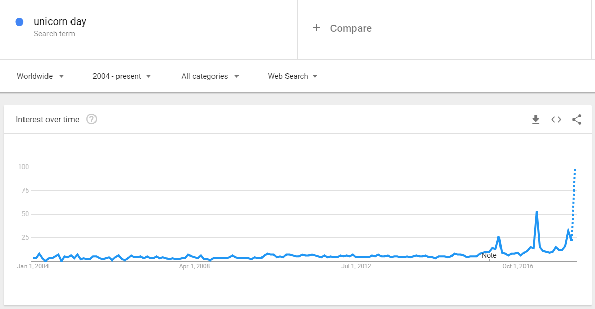 unicorn day google trend